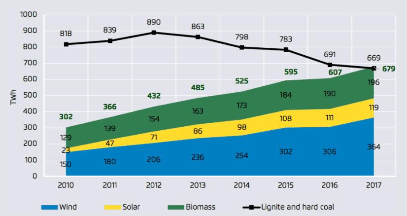 Coal renewables