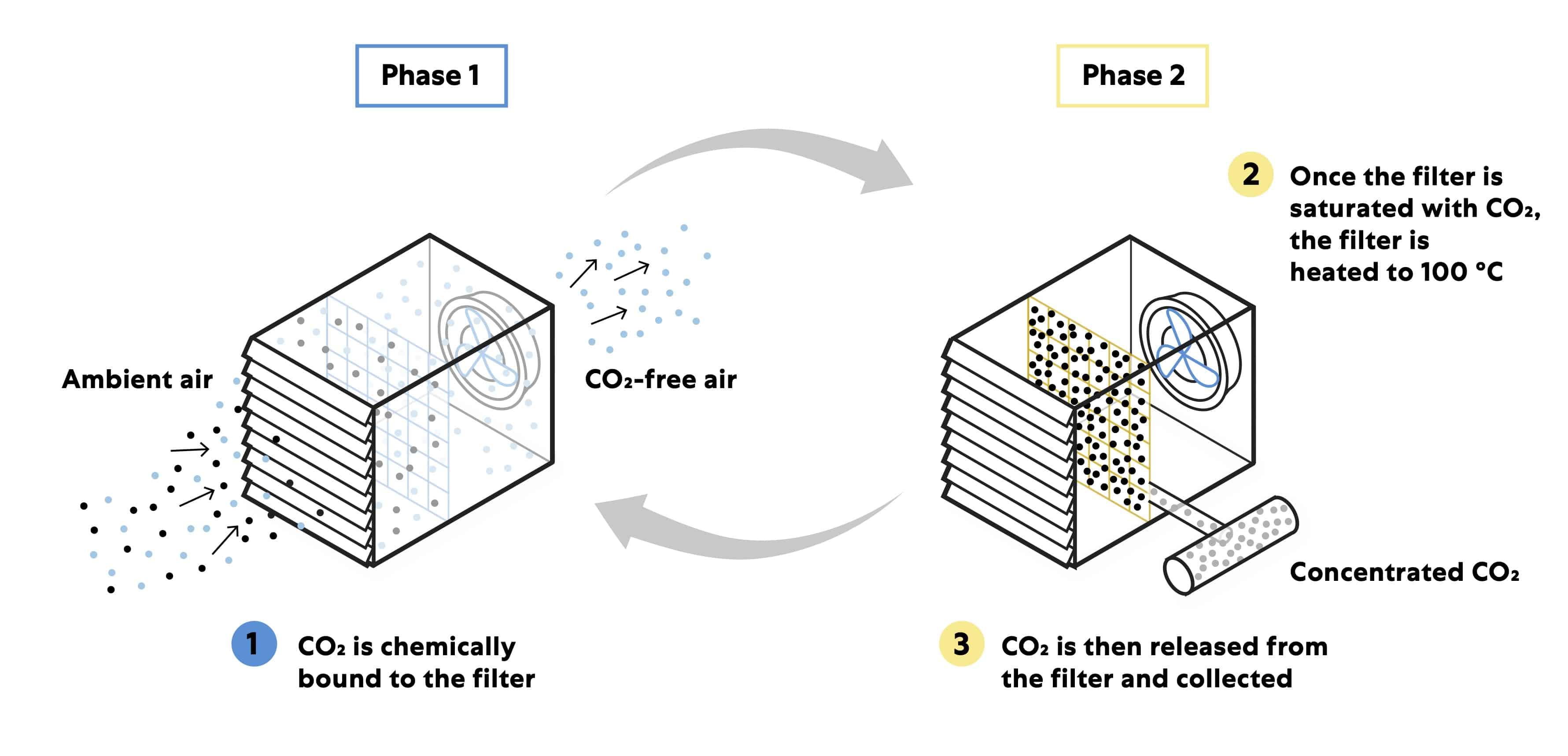 climeworks carbon capture process